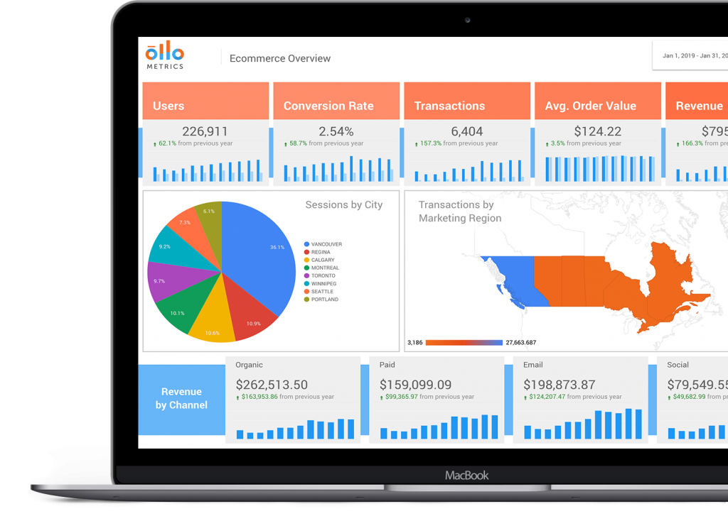 Ollo Metrics Analytics Dashboard