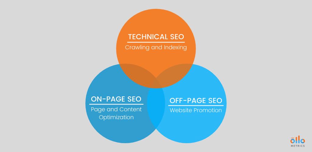 Technical SEO Blog